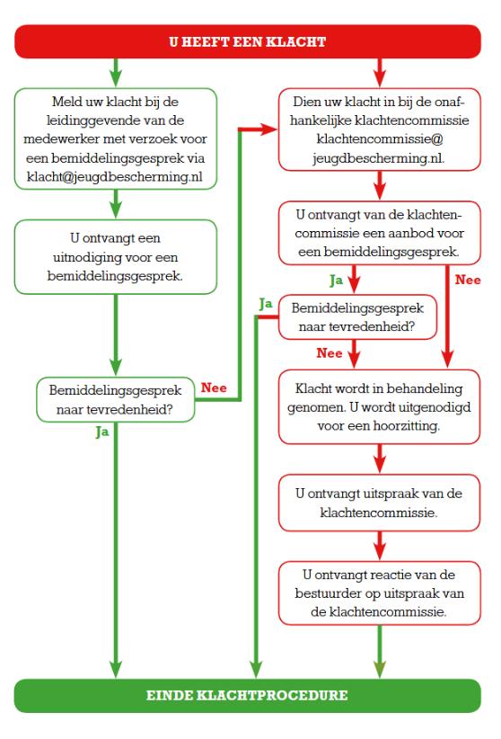 Stroomschema klachtenprocedure